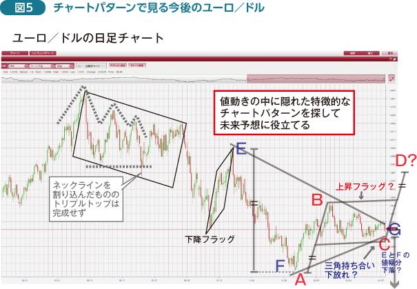 チャート fx 米ドル/円(USDJPY)|為替レート・チャート|みんかぶ FX/為替