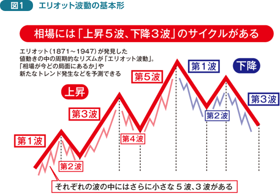 FX チャート術|成果を挙げるために必要なFXのチャート分析|第13回 ...