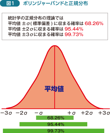 FX チャート術|成果を挙げるために必要なFXのチャート分析|第2回 ボリンジャーバンド・MACD|外為オンライン