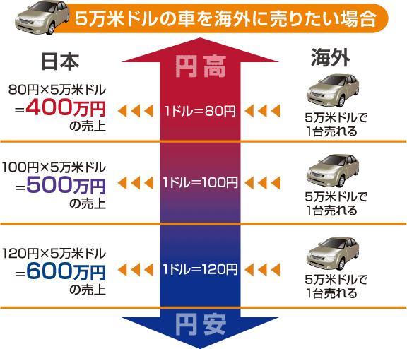 円高、円安とは?|FXの初心者にFX取引をご紹介|外為オンライン