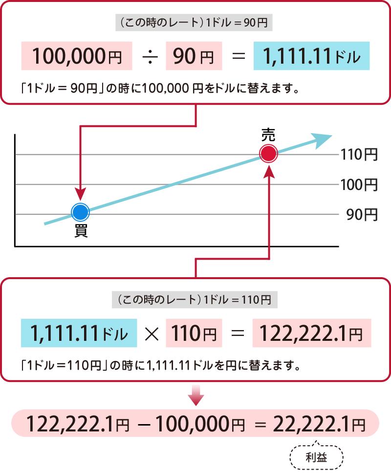 ドル 何 円 1