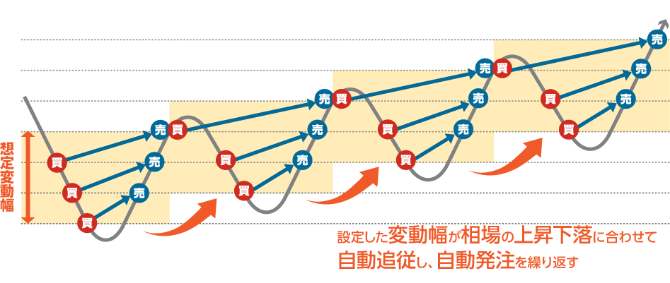iサイクル2取引™解説図