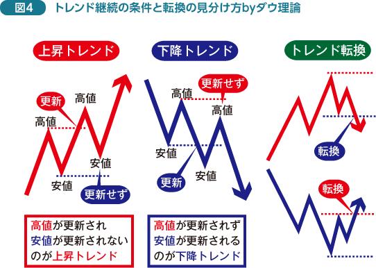 https://www.gaitameonline.com/images/chart11_04.png